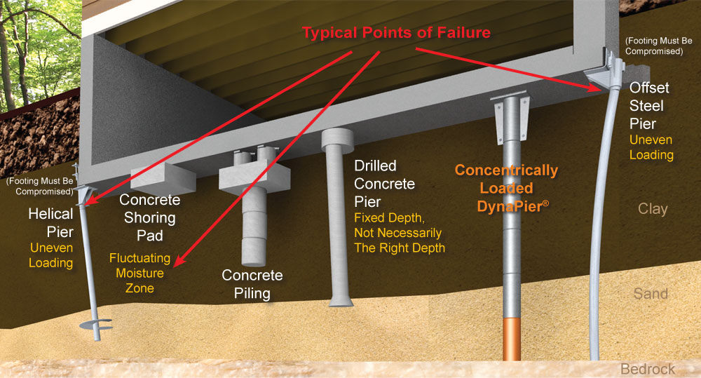 pier-comparisons-web DynaPier® Compared to the Drilled Concrete Pier