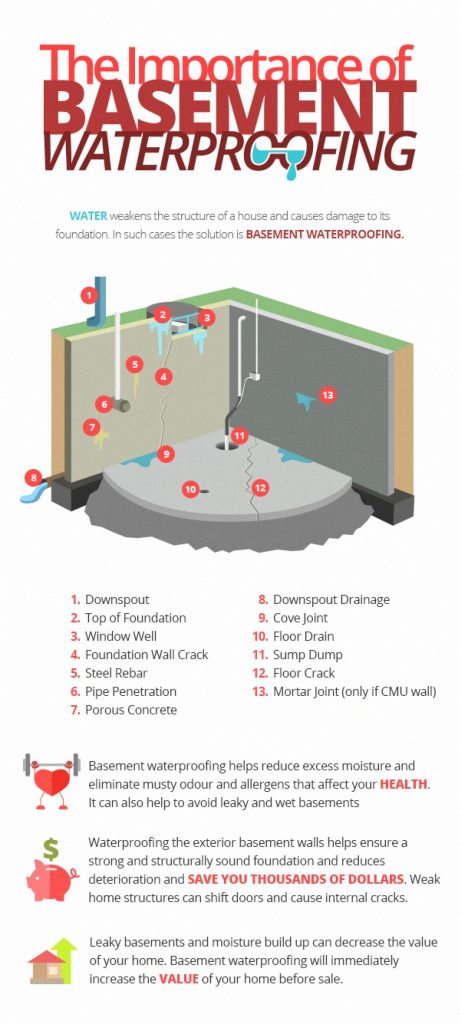 the-importance-of-basement-waterproofing_530cf45c19f1b_w1500-460x1024 Waterproofing Coastal • 910-505-9141